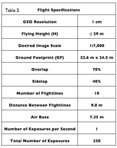 Flight Plan Specs