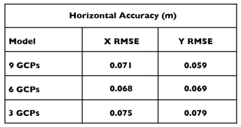 Horizontal Accuracy